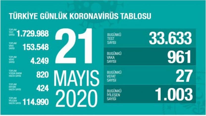 Türkiye'de koronavirüsten 27 kişi daha yaşamını yitirdi, 961 yeni vaka açıklandı