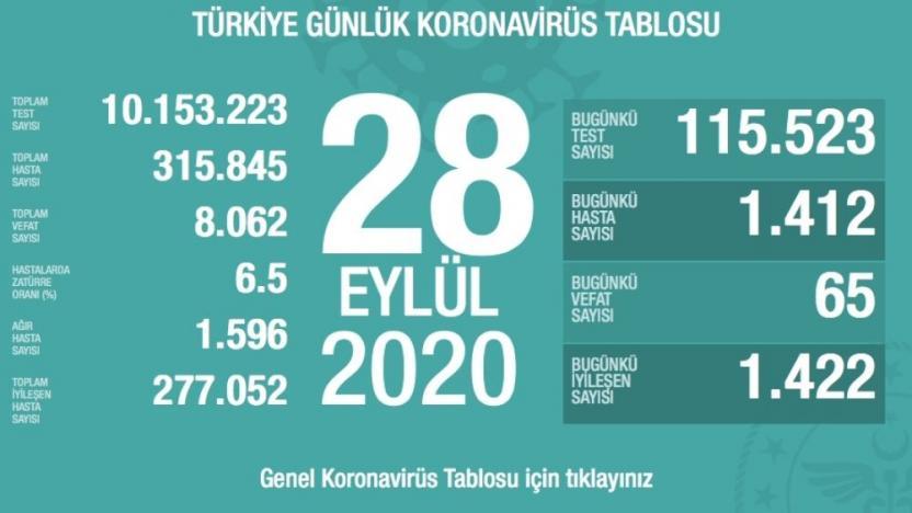 Türkiye'de koronavirüsten ölenlerin sayısı 8 bin 62'ye yükseldi